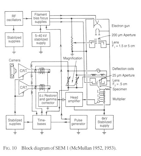 Dennis mcmullan scanning microscope fig10g 87181 bytes a block diagram ccuart Images