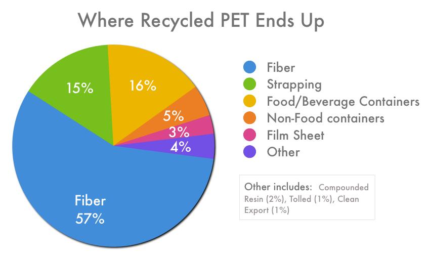 essay on recycle of plastics